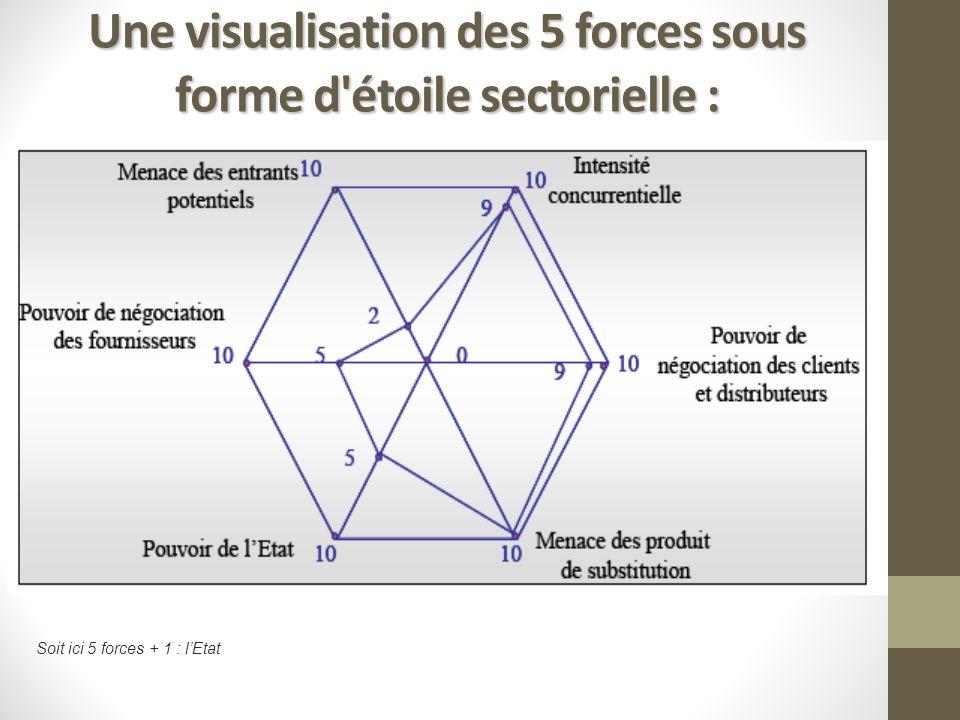 Une visualisation des 5 forces sous forme d'étoile sectorielle : Soit ici 5 forces + 1 : lEtat