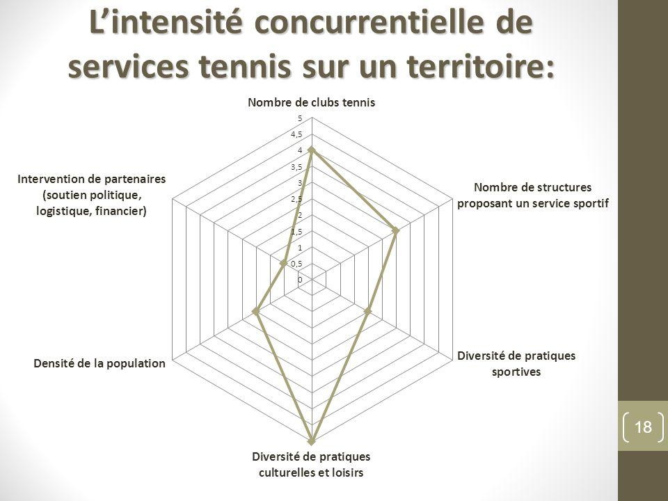 18 Lintensité concurrentielle de services tennis sur un territoire: