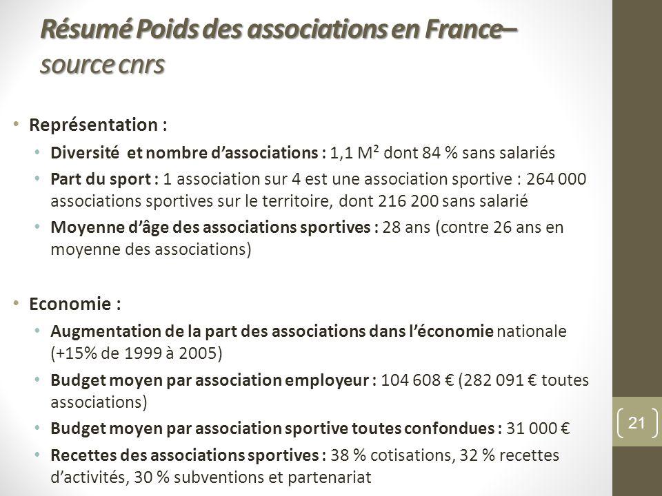 Représentation : Diversité et nombre dassociations : 1,1 M² dont 84 % sans salariés Part du sport : 1 association sur 4 est une association sportive :