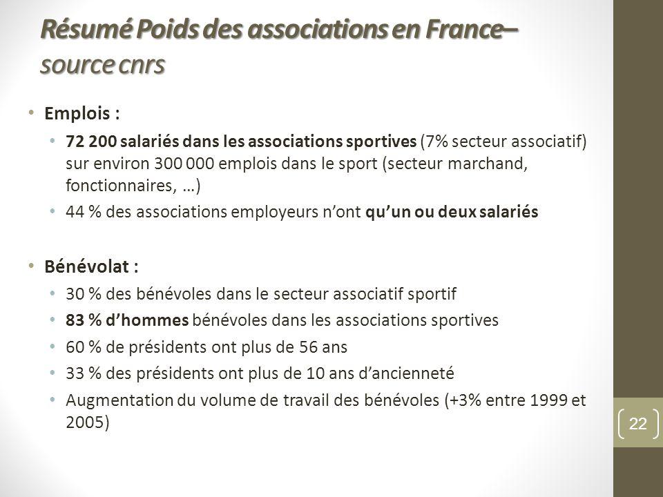Emplois : 72 200 salariés dans les associations sportives (7% secteur associatif) sur environ 300 000 emplois dans le sport (secteur marchand, fonctio