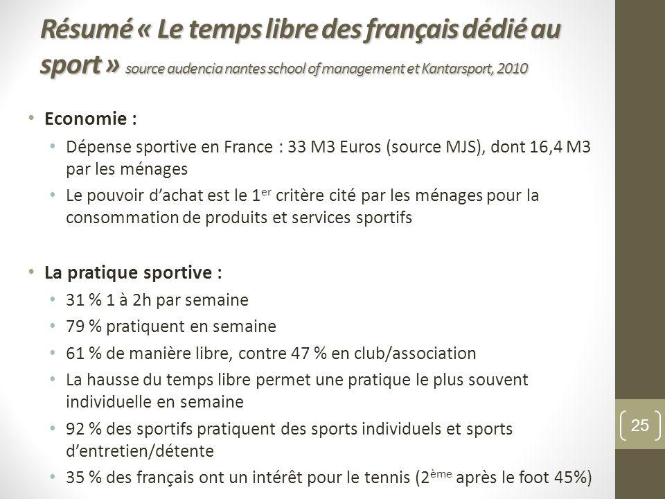 Economie : Dépense sportive en France : 33 M3 Euros (source MJS), dont 16,4 M3 par les ménages Le pouvoir dachat est le 1 er critère cité par les ména