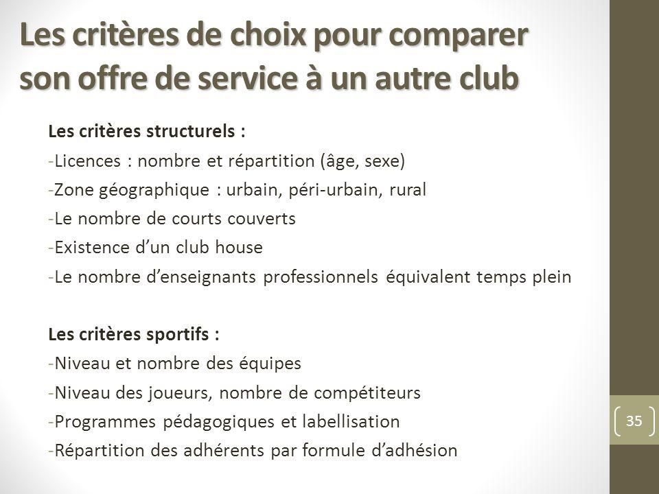 Les critères de choix pour comparer son offre de service à un autre club Les critères structurels : -Licences : nombre et répartition (âge, sexe) -Zon