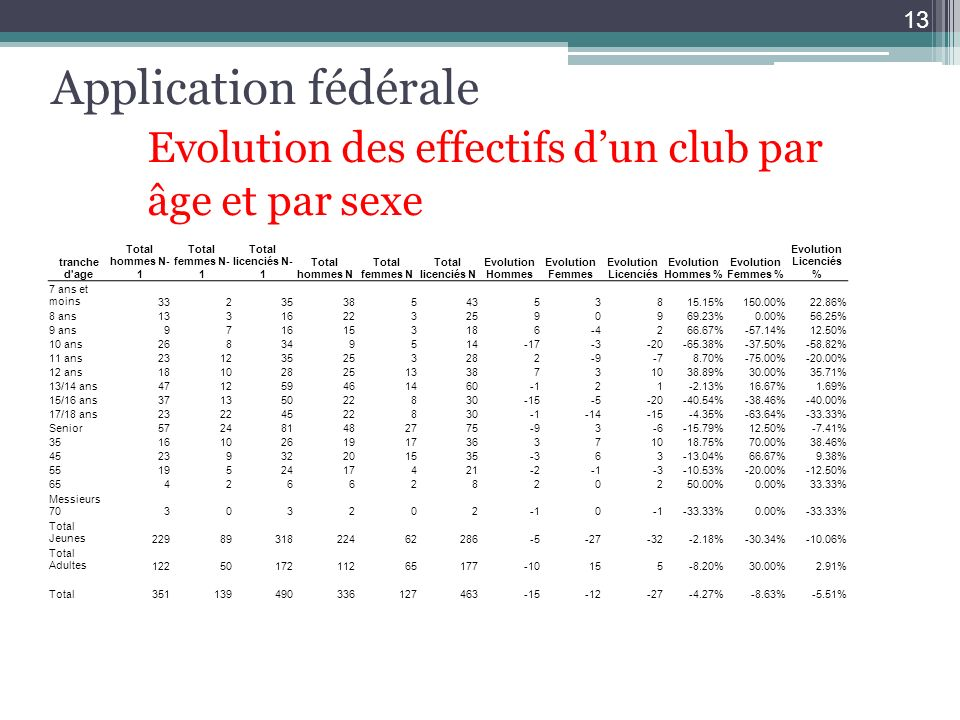 Application fédérale Evolution des effectifs dun club par âge et par sexe 13 tranche d'age Total hommes N- 1 Total femmes N- 1 Total licenciés N- 1 To