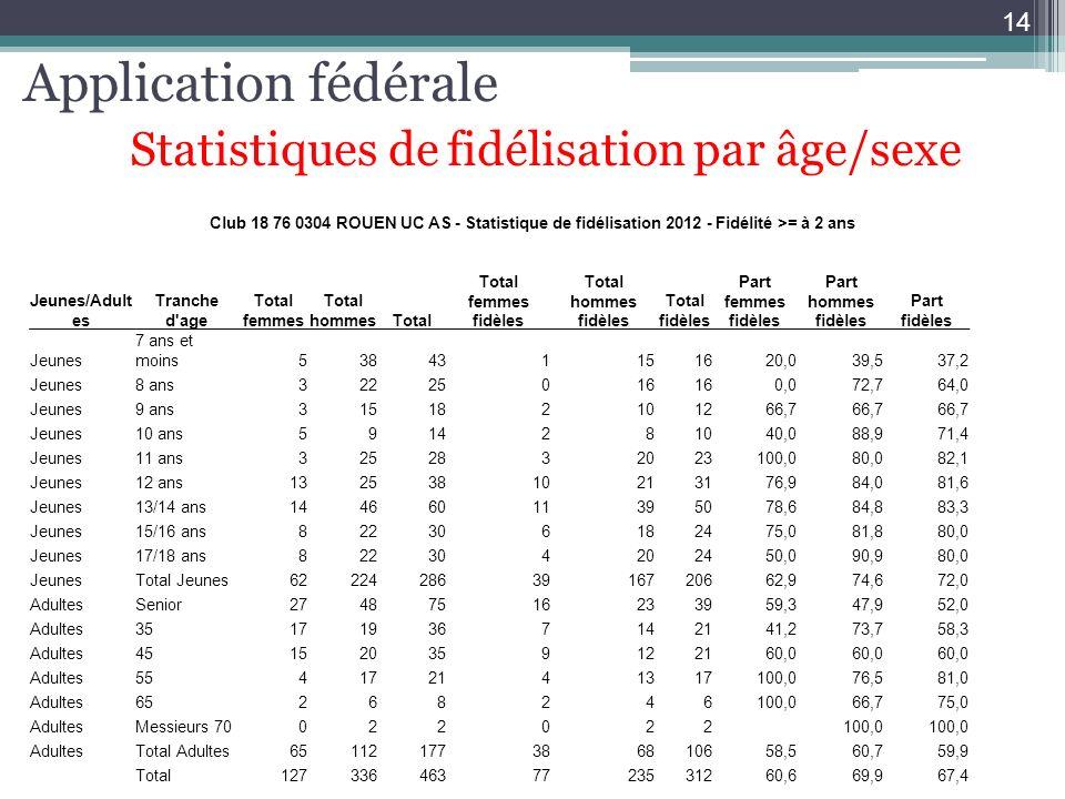 Application fédérale Statistiques de fidélisation par âge/sexe 14 Club 18 76 0304 ROUEN UC AS - Statistique de fidélisation 2012 - Fidélité >= à 2 ans