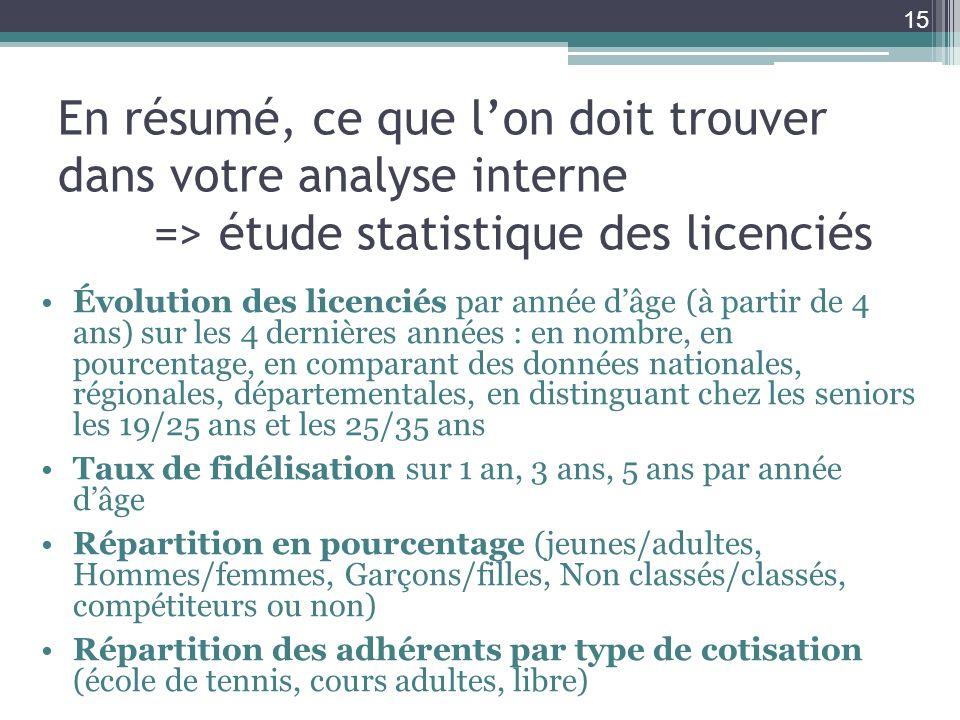 En résumé, ce que lon doit trouver dans votre analyse interne => étude statistique des licenciés Évolution des licenciés par année dâge (à partir de 4
