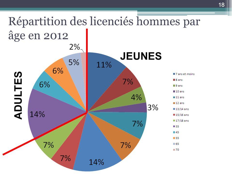 Répartition des licenciés hommes par âge en 2012 18 JEUNES ADULTES