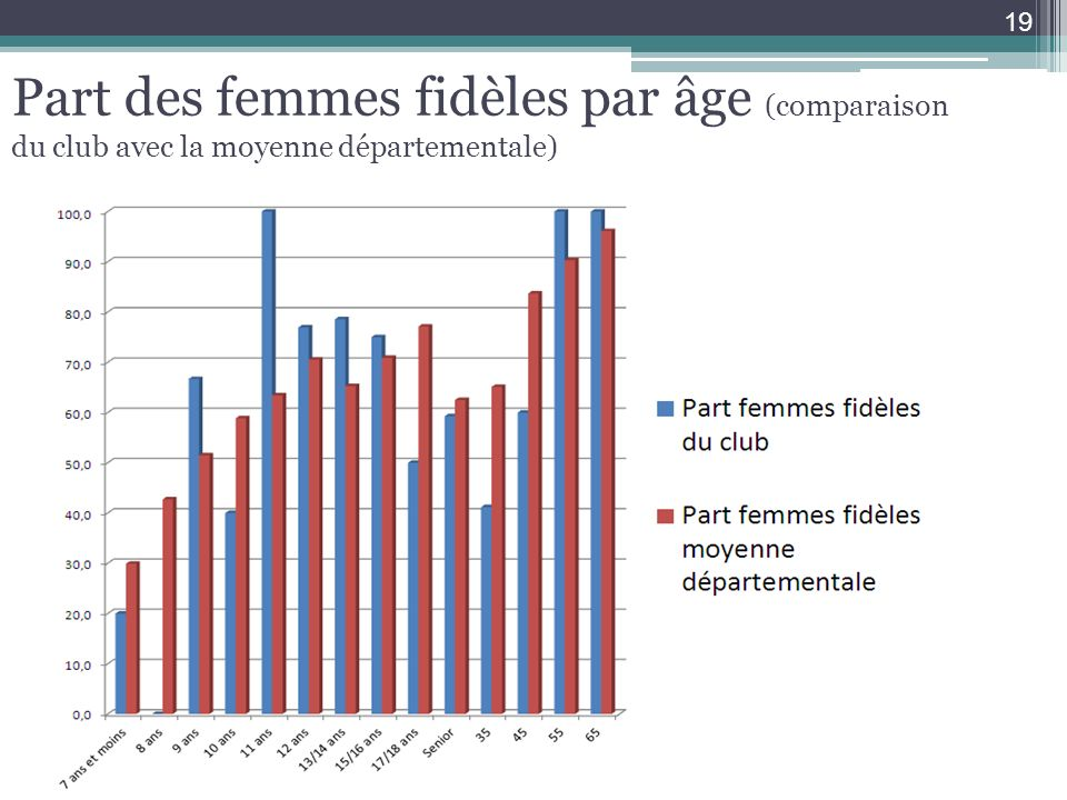 Part des femmes fidèles par âge (comparaison du club avec la moyenne départementale) 19