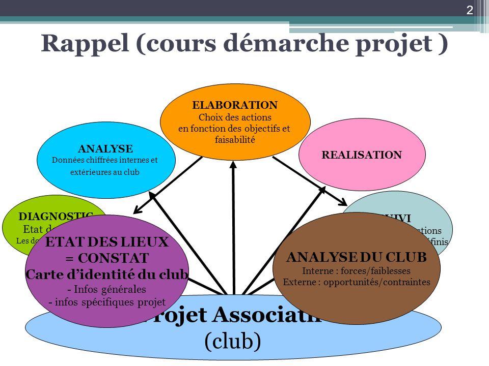 Actions liées à la compétition Nombre de tournois open homologués (par catégorie) Nombre de tournois internes homologués (par catégorie) Nombre de compétitions évolutives Double interne Etc.