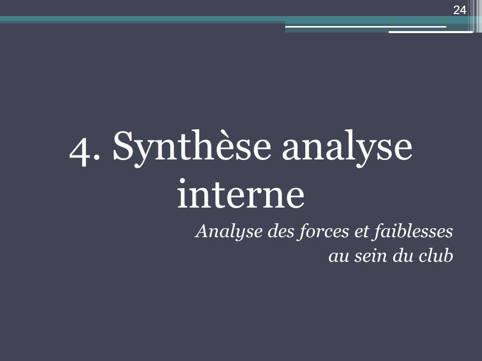 4. Synthèse analyse interne Analyse des forces et faiblesses au sein du club 24