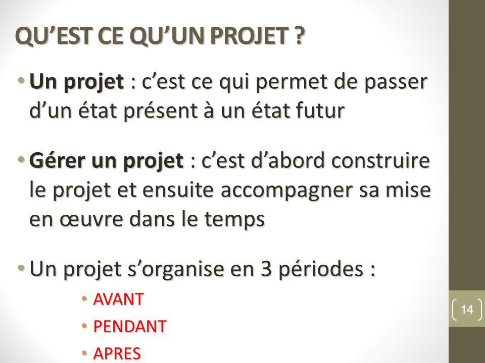QUEST CE QUUN PROJET ? Un projet : cest ce qui permet de passer dun état présent à un état futur Un projet : cest ce qui permet de passer dun état pré