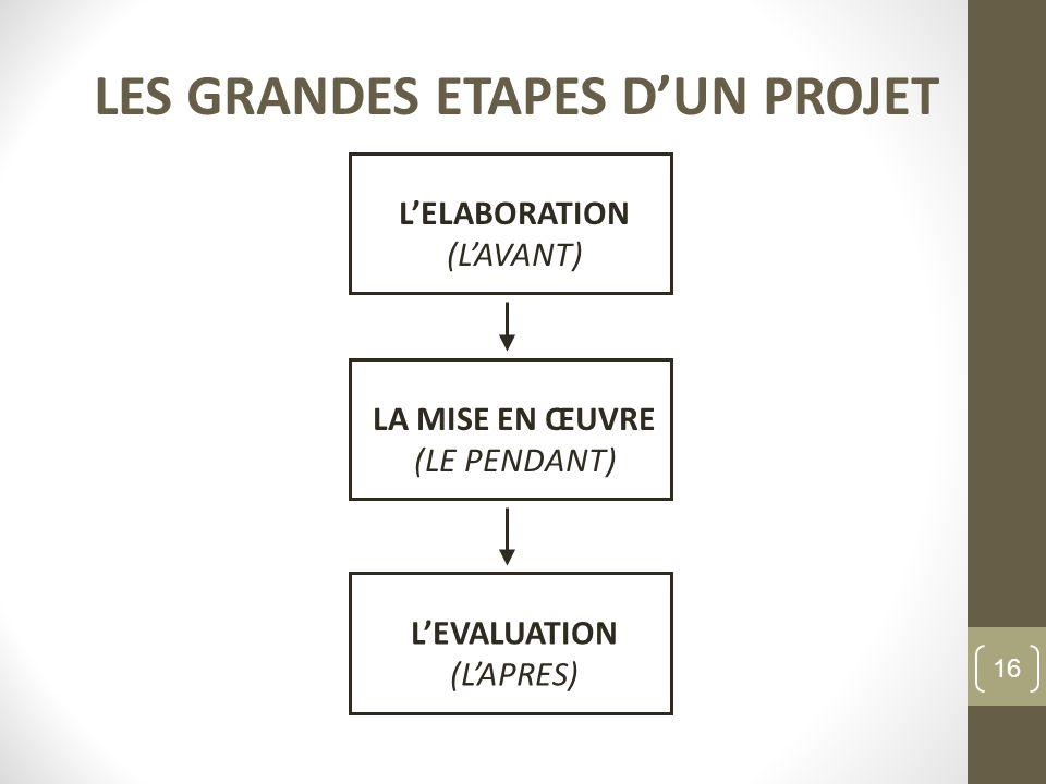 LES GRANDES ETAPES DUN PROJET LELABORATION (LAVANT) LA MISE EN ŒUVRE (LE PENDANT) LEVALUATION (LAPRES) 16