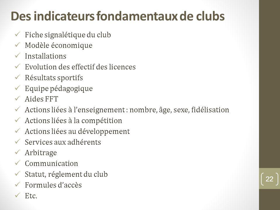Des indicateurs fondamentaux de clubs Fiche signalétique du club Modèle économique Installations Evolution des effectif des licences Résultats sportif