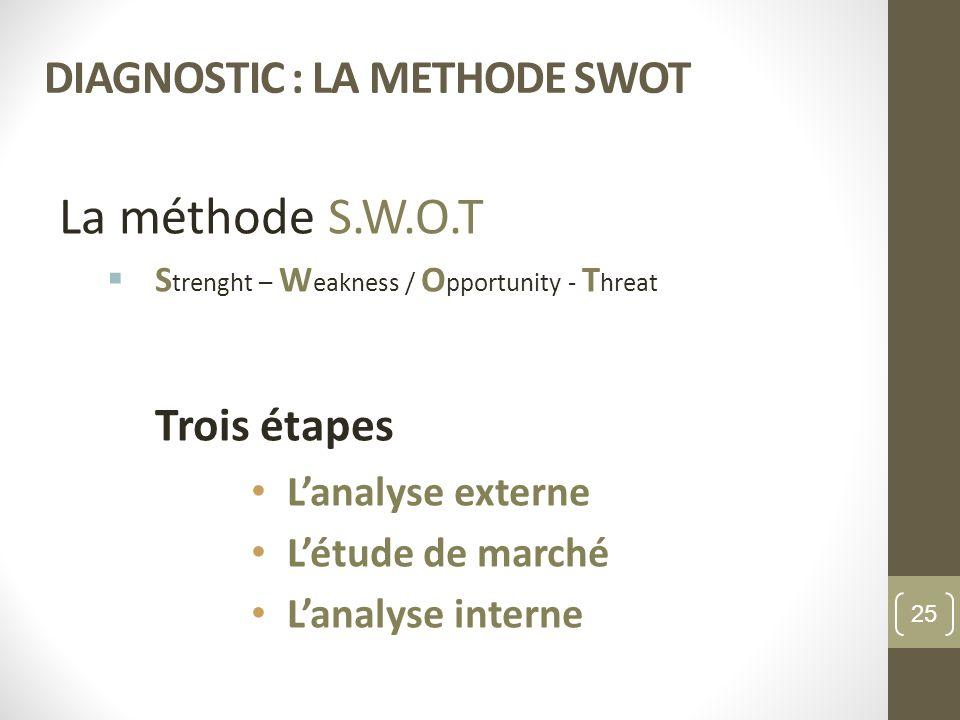 DIAGNOSTIC : LA METHODE SWOT La méthode S.W.O.T S trenght – W eakness / O pportunity - T hreat Trois étapes Lanalyse externe Létude de marché Lanalyse