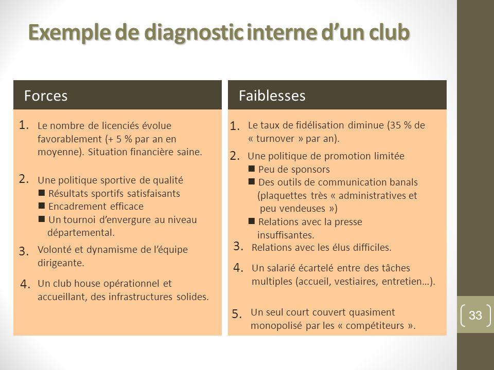 Exemple de diagnostic interne dun club 1. 2. 3. 4. Faiblesses Le taux de fidélisation diminue (35 % de « turnover » par an). Relations avec les élus d