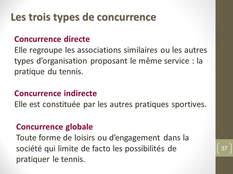 Les trois types de concurrence Concurrence directe Elle regroupe les associations similaires ou les autres types dorganisation proposant le même service : la pratique du tennis.