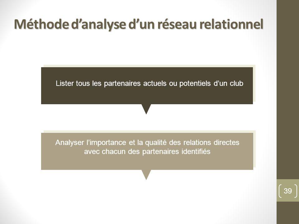 Méthode danalyse dun réseau relationnel Lister tous les partenaires actuels ou potentiels dun club Analyser limportance et la qualité des relations directes avec chacun des partenaires identifiés 39