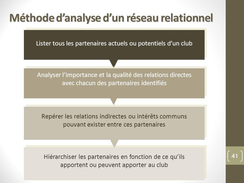 Méthode danalyse dun réseau relationnel Hiérarchiser les partenaires en fonction de ce quils apportent ou peuvent apporter au club Repérer les relatio