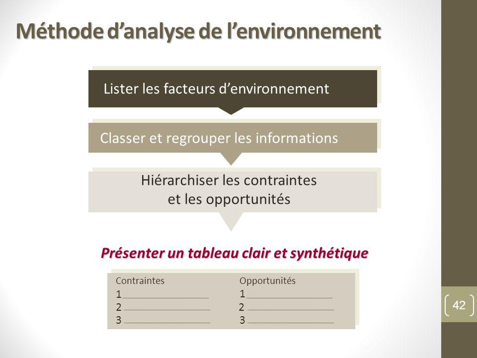 Méthode danalyse de lenvironnement Présenter un tableau clair et synthétique Contraintes 1 3 Opportunités 3 1 22 Lister les facteurs denvironnement Cl