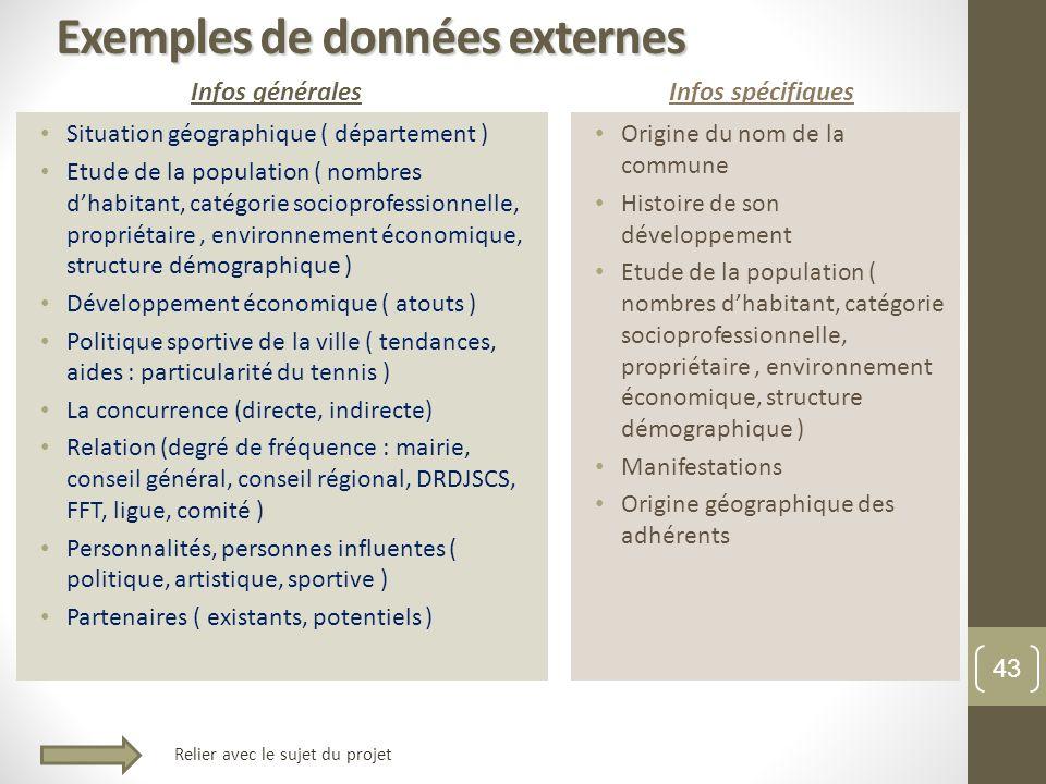 Exemples de données externes Infos générales Situation géographique ( département ) Etude de la population ( nombres dhabitant, catégorie socioprofess
