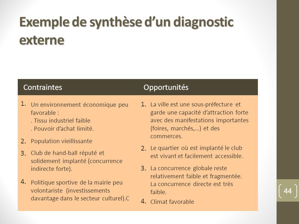 Exemple de synthèse dun diagnostic externe 1. 2. 3. 4. Un environnement économique peu favorable :. Tissu industriel faible. Pouvoir dachat limité. Po