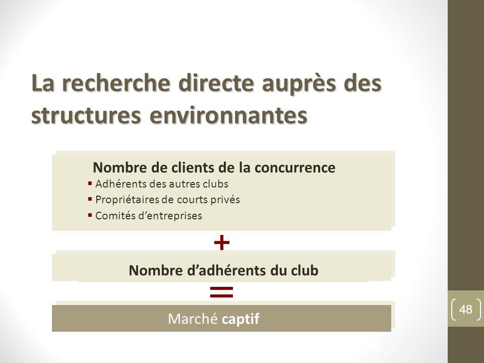 La recherche directe auprès des structures environnantes Marché captif Nombre dadhérents du club Nombre de clients de la concurrence directe Adhérents