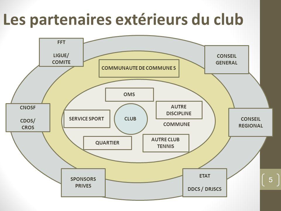 COMMUNE Les partenaires extérieurs du club CLUB OMS QUARTIER SERVICE SPORT COMMUNAUTE DE COMMUNE S CONSEIL GENERAL SPONSORS PRIVES ETAT DDCS / DRJSCS CNOSF CDOS/ CROS AUTRE DISCIPLINE AUTRE CLUB TENNIS CONSEIL REGIONAL FFT LIGUE/ COMITE 5