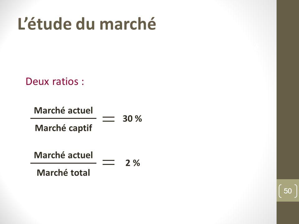 Létude du marché Deux ratios : Marché actuel Marché captif 30 % Marché actuel Marché total 2 % Létude du marché 50