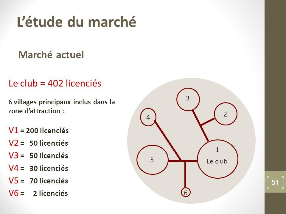 Marché actuel Le club = 402 licenciés 6 villages principaux inclus dans la zone dattraction : V1 = 200 licenciés V2 = 50 licenciés V3 = 50 licenciés V