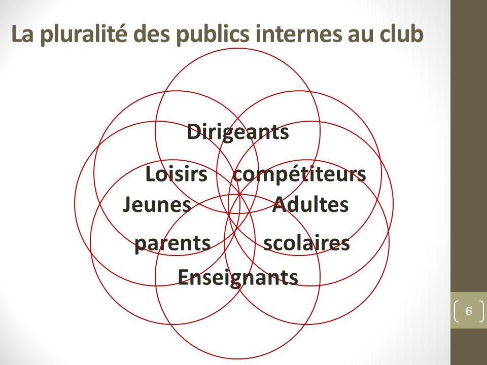 La pluralité des publics internes au club Loisirscompétiteurs JeunesAdultes parents Enseignants scolaires Dirigeants 6