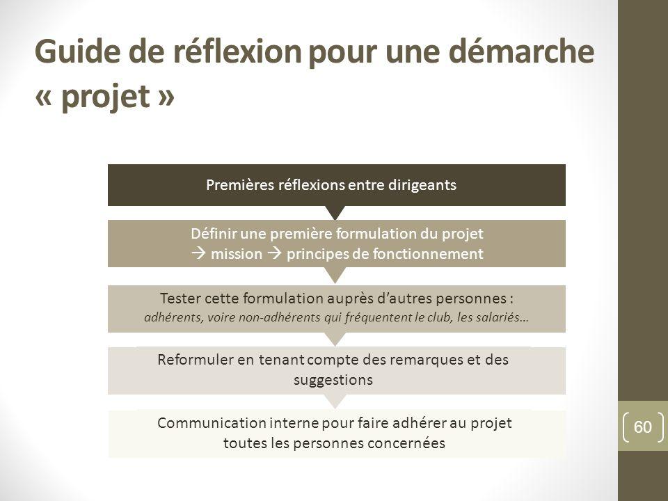 Guide de réflexion pour une démarche « projet » Tester cette formulation auprès dautres personnes : adhérents, voire non-adhérents qui fréquentent le