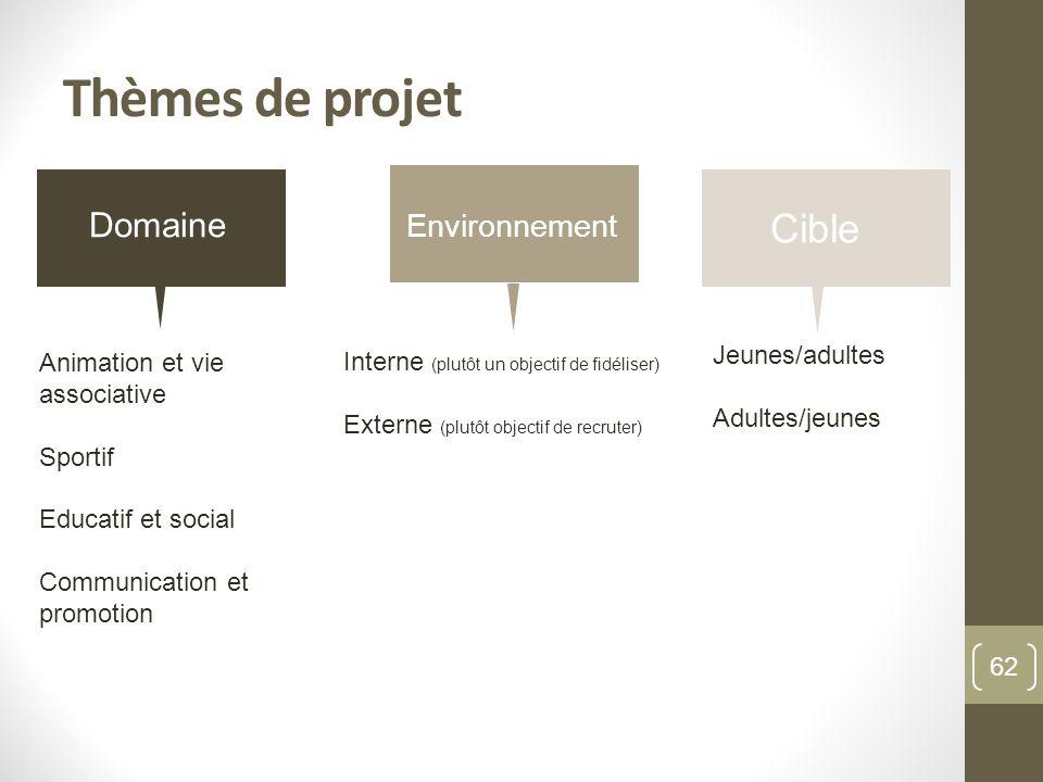 Thèmes de projet Animation et vie associative Sportif Educatif et social Communication et promotion Interne (plutôt un objectif de fidéliser) Externe