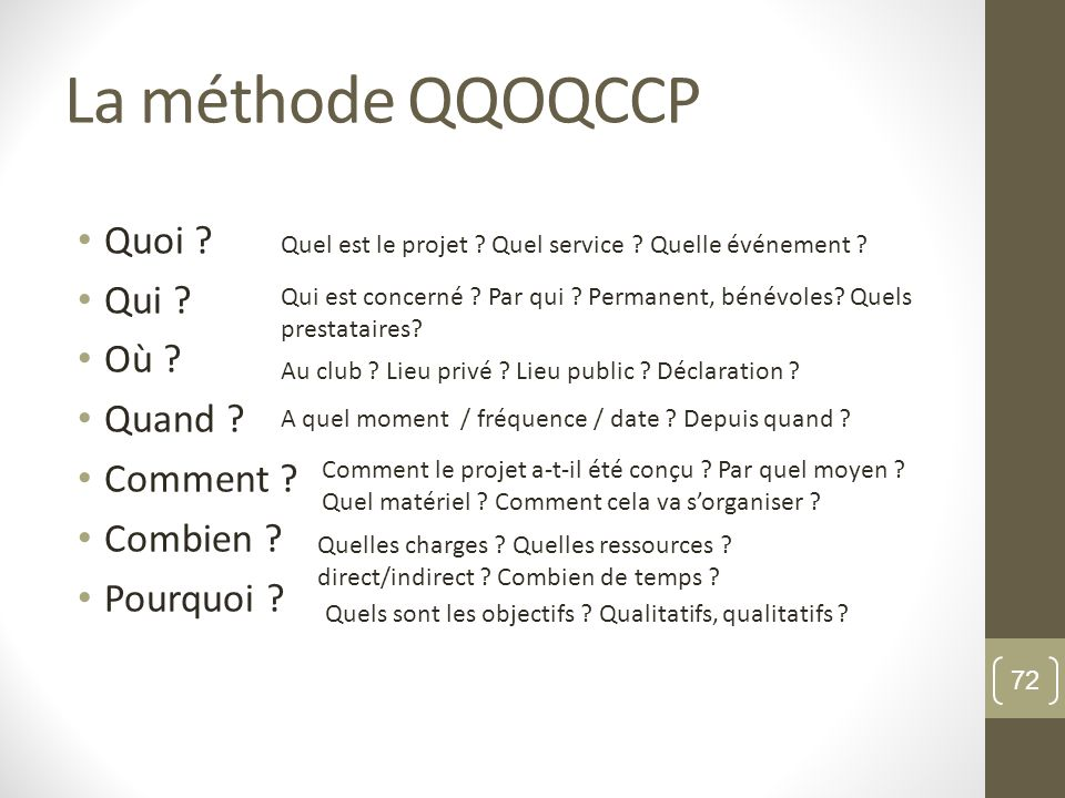 La méthode QQOQCCP Quoi ? Qui ? Où ? Quand ? Comment ? Combien ? Pourquoi ? Quel est le projet ? Quel service ? Quelle événement ? Qui est concerné ?