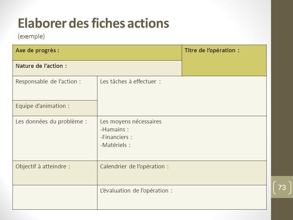 Elaborer des fiches actions (exemple) Axe de progrès :Titre de lopération : Nature de laction : Responsable de laction :Les tâches à effectuer : Equip