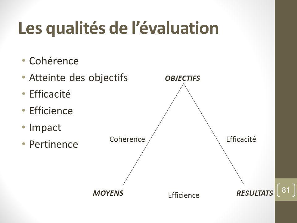 Les qualités de lévaluation Cohérence Atteinte des objectifs Efficacité Efficience Impact Pertinence OBJECTIFS MOYENSRESULTATS CohérenceEfficacité Eff