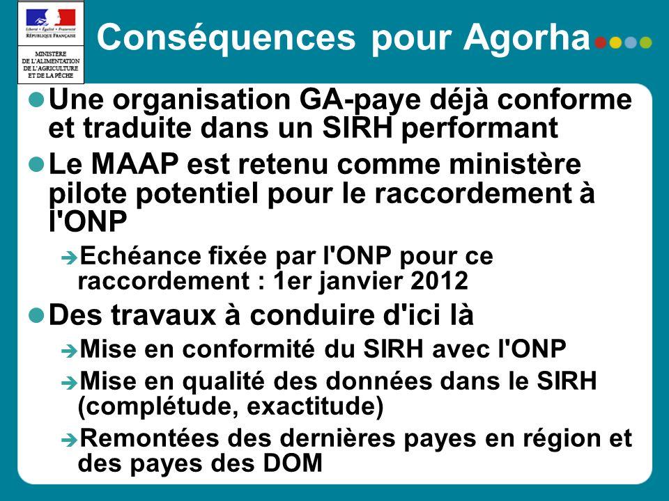 Conséquences pour Agorha Une organisation GA-paye déjà conforme et traduite dans un SIRH performant Le MAAP est retenu comme ministère pilote potentie
