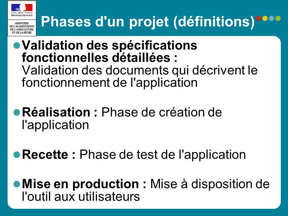 Phases d'un projet (définitions) Validation des spécifications fonctionnelles détaillées : Validation des documents qui décrivent le fonctionnement de