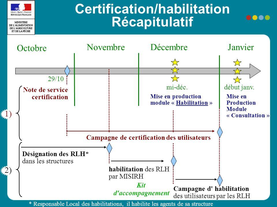 Certification/habilitation Récapitulatif Octobre NovembreDécembre mi-déc. Mise en Production Module « Consultation » 29/10 Note de service certificati