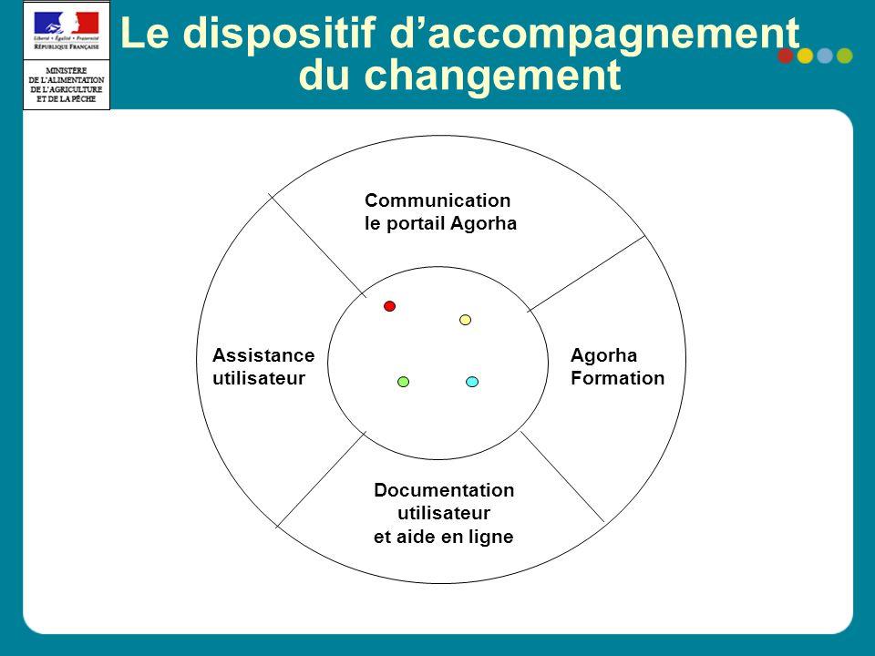Le dispositif daccompagnement du changement Agorha Formation Communication le portail Agorha Assistance utilisateur Documentation utilisateur et aide
