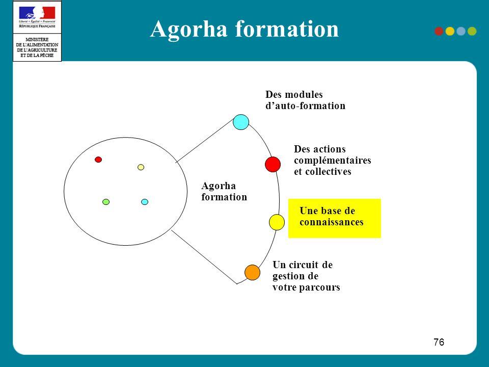 76 Agorha formation Des modules dauto-formation Une base de connaissances Des actions complémentaires et collectives Un circuit de gestion de votre parcours