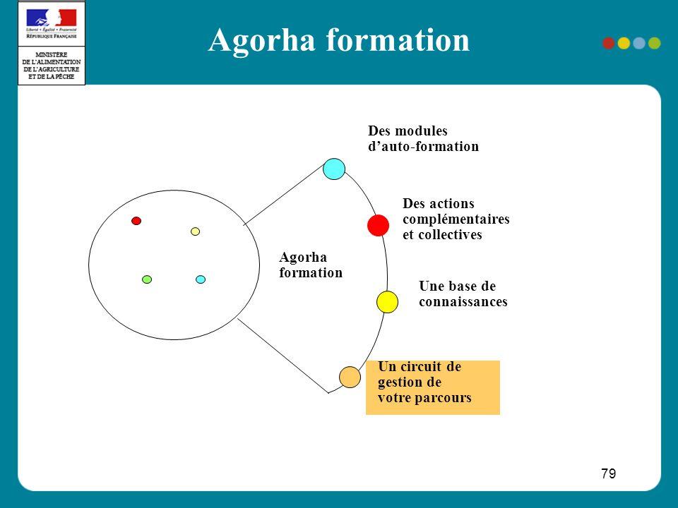 79 Agorha formation Des modules dauto-formation Une base de connaissances Un circuit de gestion de votre parcours Des actions complémentaires et colle