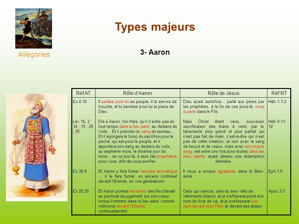 Types majeurs 3- Aaron Allégories Réf ATRôle dAaronRôle de JésusRéf NT Ex 4,16 Lév 16, 2 ; 14 ; 15 ; 29 ; 30 Ex 30,8 Ex 28,29 Il parlera pour toi au p