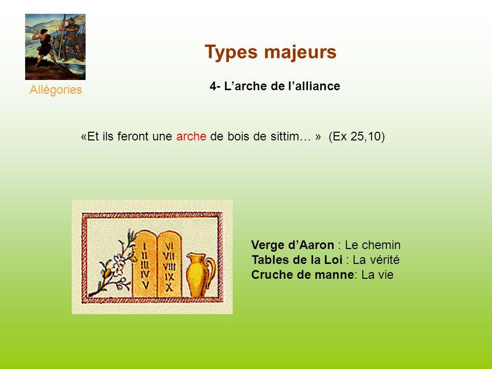 Types majeurs 4- Larche de lalliance «Et ils feront une arche de bois de sittim… » (Ex 25,10) Allégories Verge dAaron : Le chemin Tables de la Loi : L