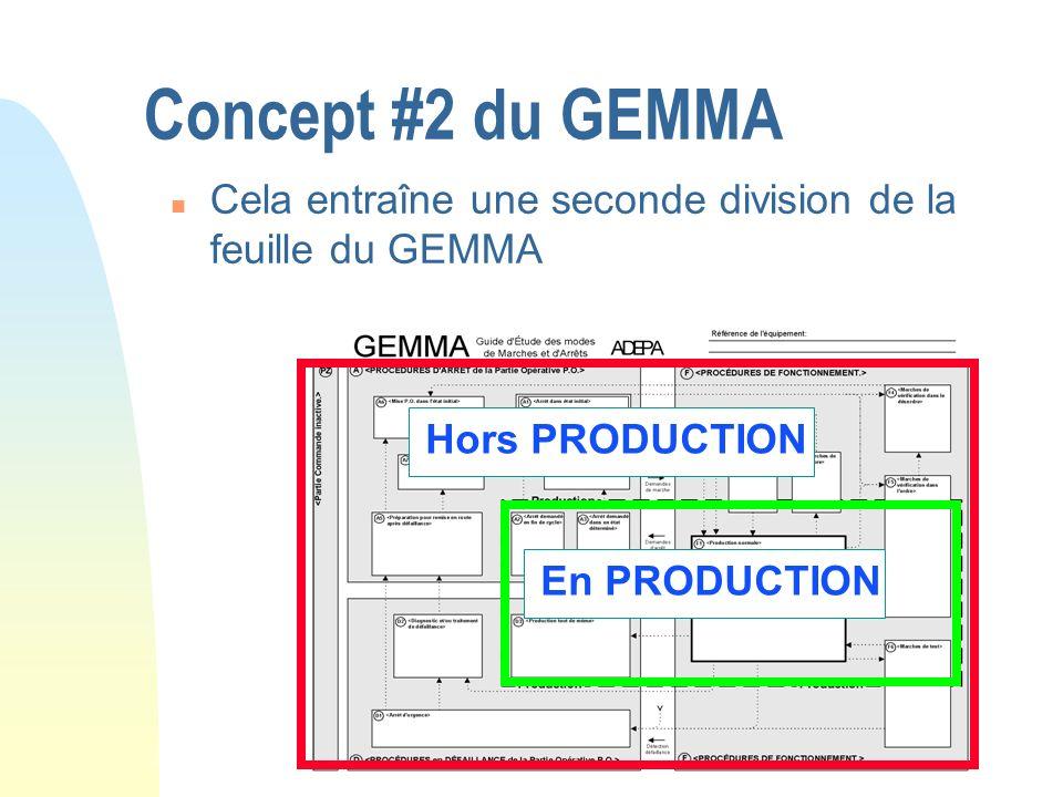 Concept #2 du GEMMA n Cela entraîne une seconde division de la feuille du GEMMA En PRODUCTION Hors PRODUCTION