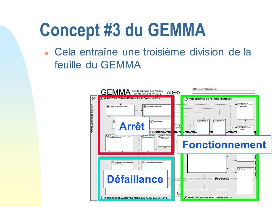 Concept #3 du GEMMA n Cela entraîne une troisième division de la feuille du GEMMA Fonctionnement Arrêt Défaillance