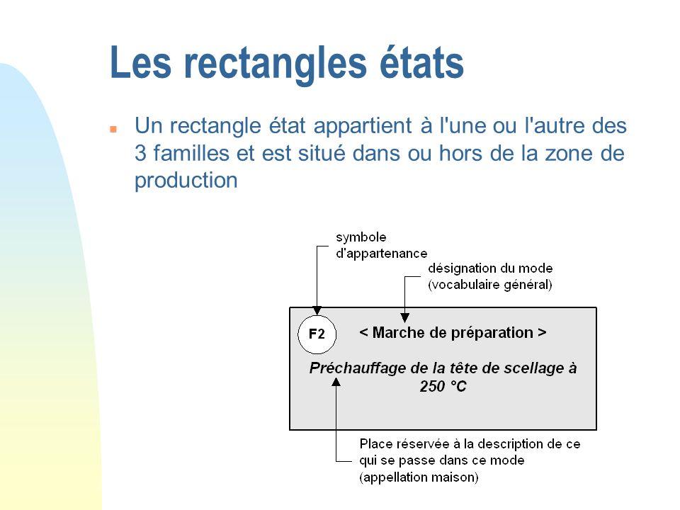 Les rectangles états n Un rectangle état appartient à l'une ou l'autre des 3 familles et est situé dans ou hors de la zone de production