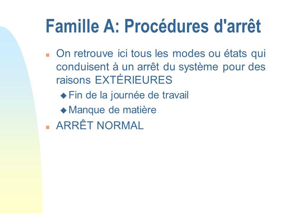 Famille A: Procédures d'arrêt n On retrouve ici tous les modes ou états qui conduisent à un arrêt du système pour des raisons EXTÉRIEURES u Fin de la