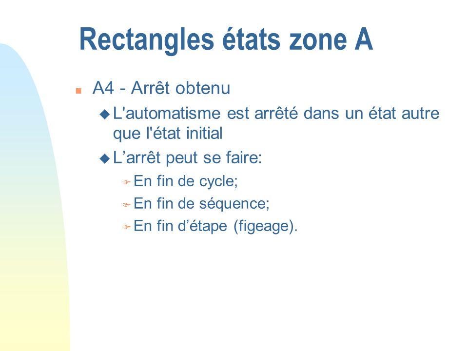 Rectangles états zone A n A4 - Arrêt obtenu u L'automatisme est arrêté dans un état autre que l'état initial u Larrêt peut se faire: F En fin de cycle