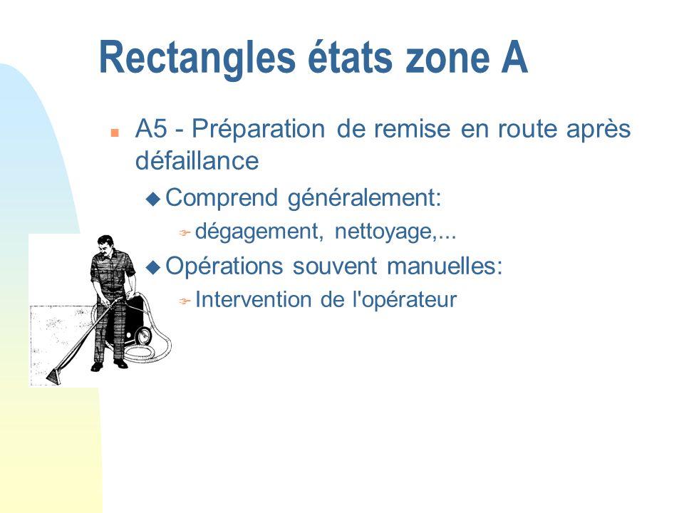 Rectangles états zone A n A5 - Préparation de remise en route après défaillance u Comprend généralement: F dégagement, nettoyage,... u Opérations souv