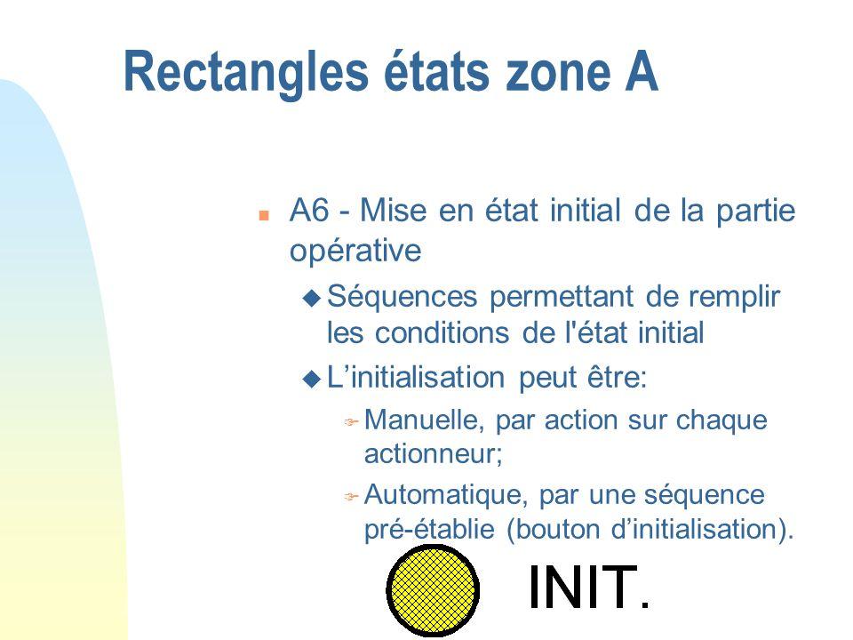Rectangles états zone A n A6 - Mise en état initial de la partie opérative u Séquences permettant de remplir les conditions de l'état initial u Liniti
