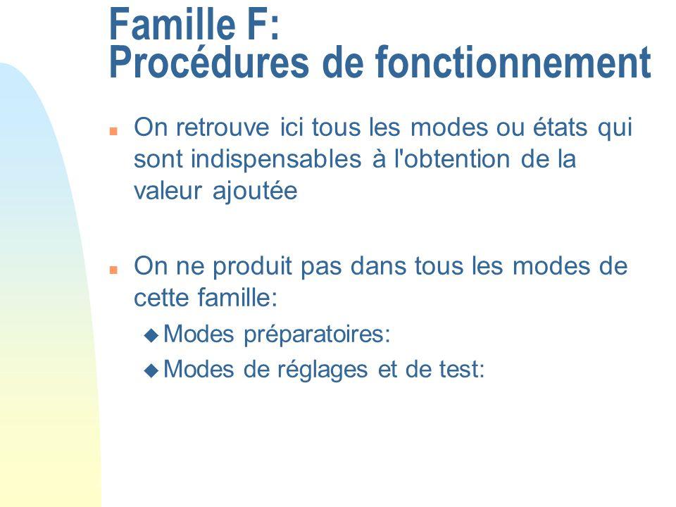 Famille F: Procédures de fonctionnement n On retrouve ici tous les modes ou états qui sont indispensables à l'obtention de la valeur ajoutée n On ne p